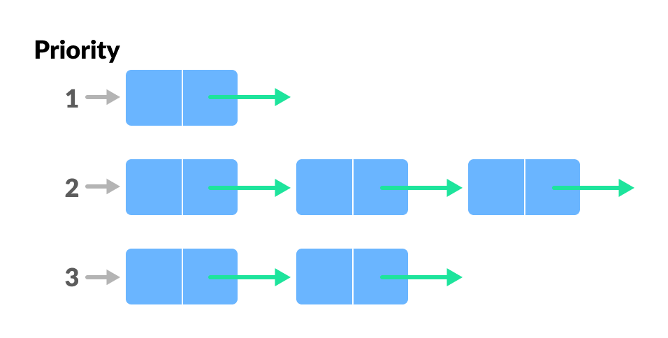 Multiple Queues of the Same Connection in Laravel Cover